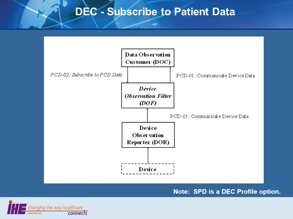 DEC - Subscribe to Patient Data Note: SPD is a DEC Profile option.