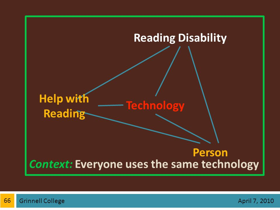 66 Grinnell College April 7, 2010 Context: Everyone uses the same technology Technology Person Reading Disability Help with Reading