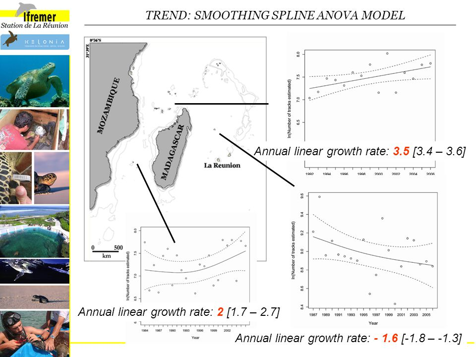 TREND: SMOOTHING SPLINE ANOVA MODEL Annual linear growth rate: 2 [1.7 – 2.7] Annual linear growth rate: 3.5 [3.4 – 3.6] Annual linear growth rate: - 1.6 [-1.8 – -1.3]