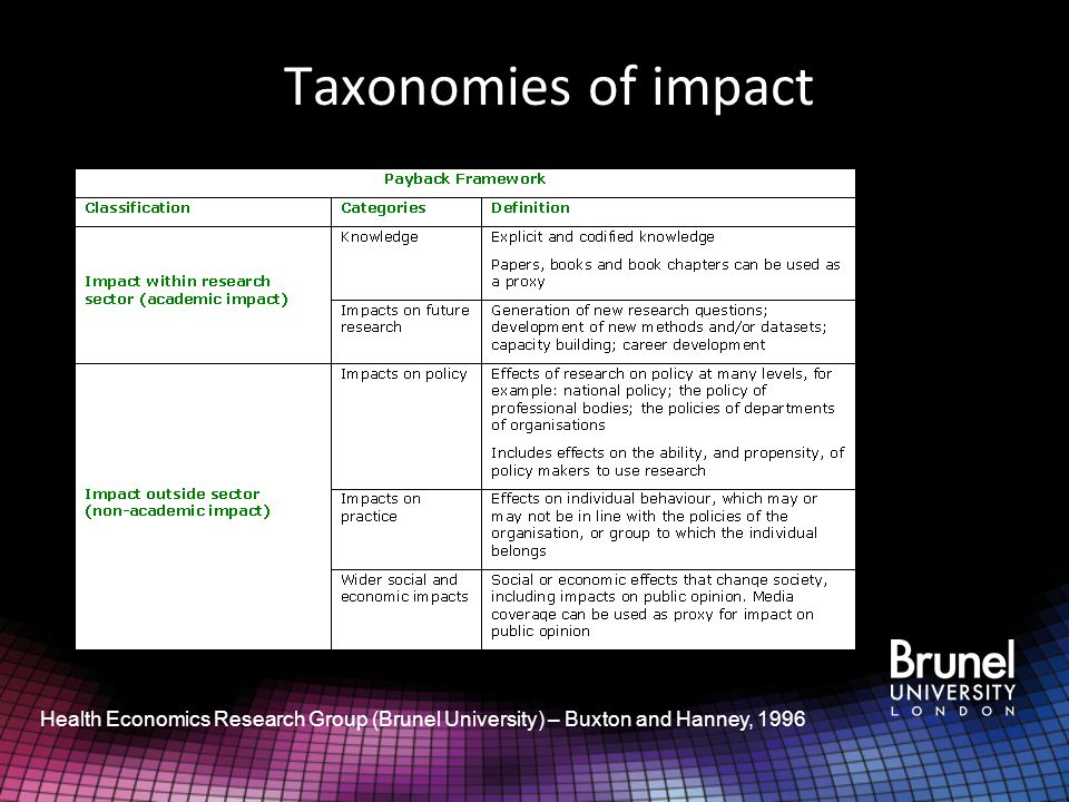 Taxonomies of impact Working Paper : Measuring the impacts of science: beyond the economic dimension Godin and Doré (2004) 1.Science 2.Technology 3.Economy 4.Culture 5.Society 6.Policy 7.Organisation 8.Health 9.Environment 10.Symbolic 11.Training