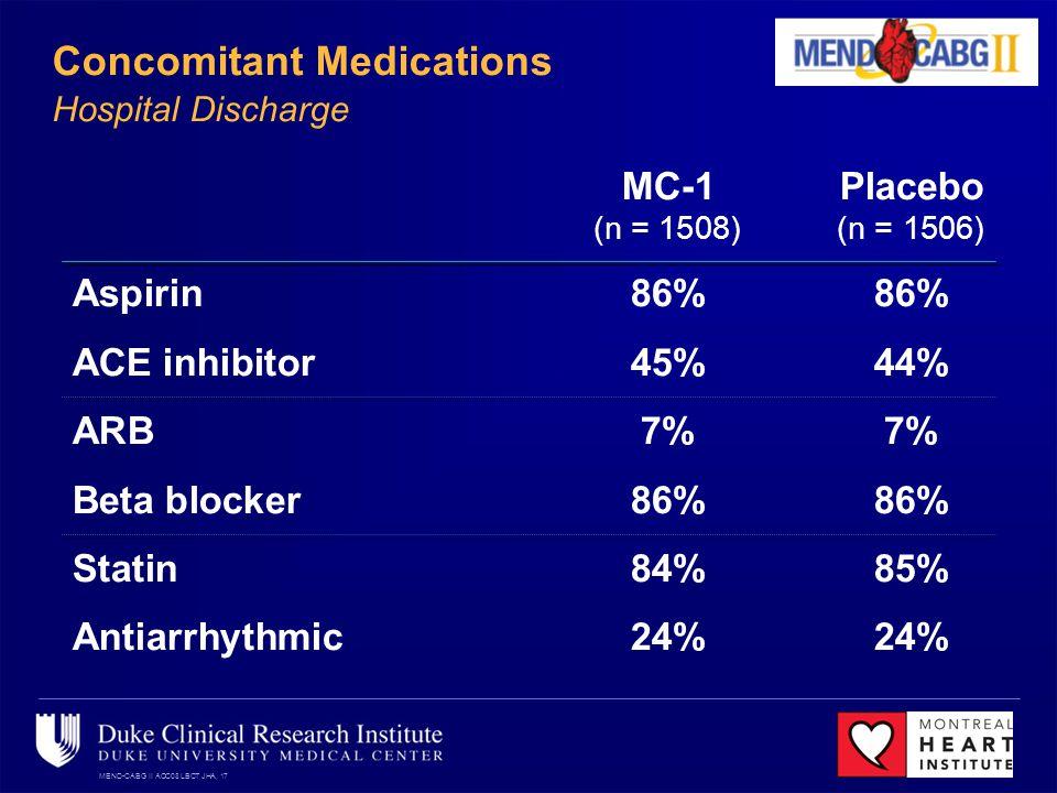 MEND-CABG II ACC08 LBCT JHA, 17 Concomitant Medications Hospital Discharge MC-1Placebo (n = 1508)(n = 1506) Aspirin86%86% ACE inhibitor45%44% ARB7%7% Beta blocker86%86% Statin84%85% Antiarrhythmic24%24%