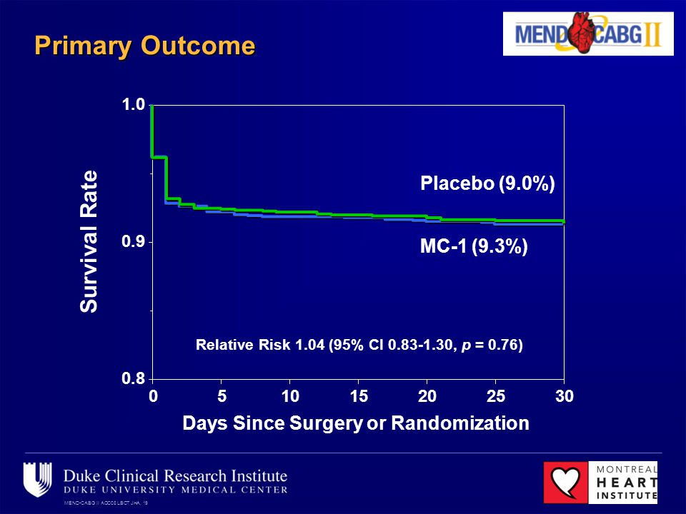 MEND-CABG II ACC08 LBCT JHA, 19 Primary Outcome 0.8 0.9 1.0 051015202530 Survival Rate Days Since Surgery or Randomization Placebo (9.0%) MC-1 (9.3%) Relative Risk 1.04 (95% CI 0.83-1.30, p = 0.76)