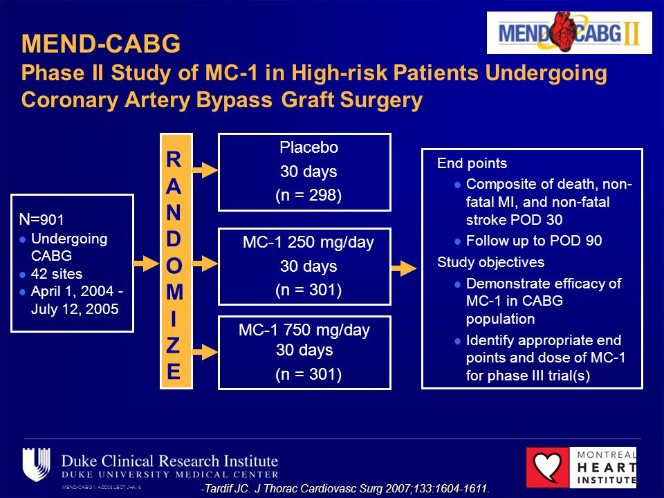 MEND-CABG II ACC08 LBCT JHA, 6 MEND-CABG Phase II Study of MC-1 in High-risk Patients Undergoing Coronary Artery Bypass Graft Surgery N= 901 Undergoing CABG 42 sites April 1, 2004 - July 12, 2005 RANDOMIZERANDOMIZE Placebo 30 days (n = 298) MC-1 250 mg/day 30 days (n = 301) End points Composite of death, non- fatal MI, and non-fatal stroke POD 30 Follow up to POD 90 Study objectives Demonstrate efficacy of MC-1 in CABG population Identify appropriate end points and dose of MC-1 for phase III trial(s) MC-1 750 mg/day 30 days (n = 301) -Tardif JC.