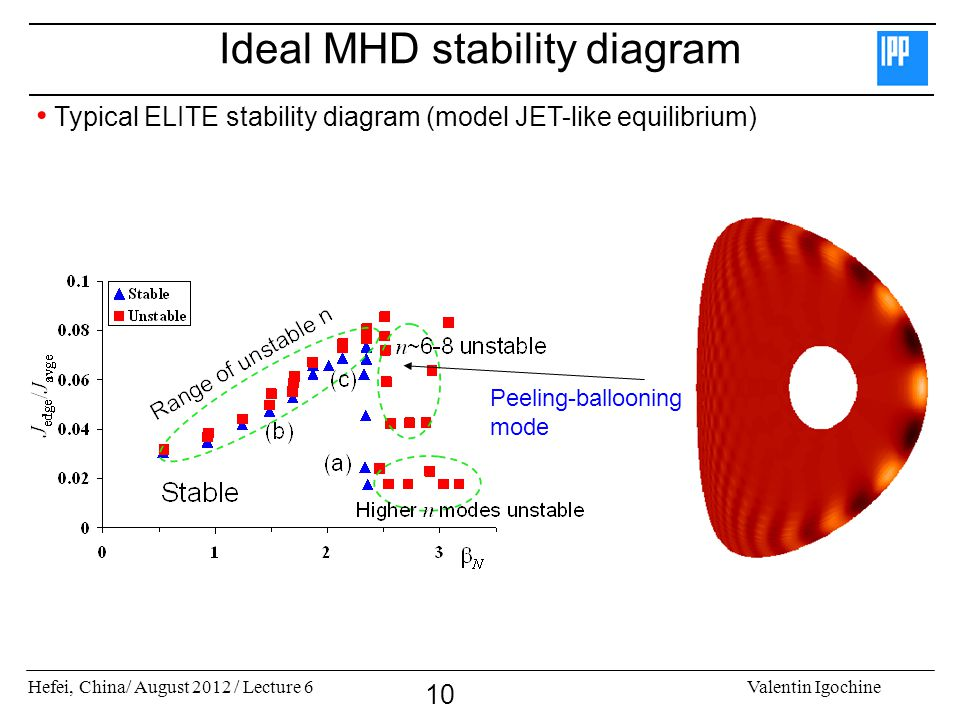 Hefei, China/ August 2012 / Lecture 6Valentin Igochine 10 Ideal MHD stability diagram Typical ELITE stability diagram (model JET-like equilibrium) Pee