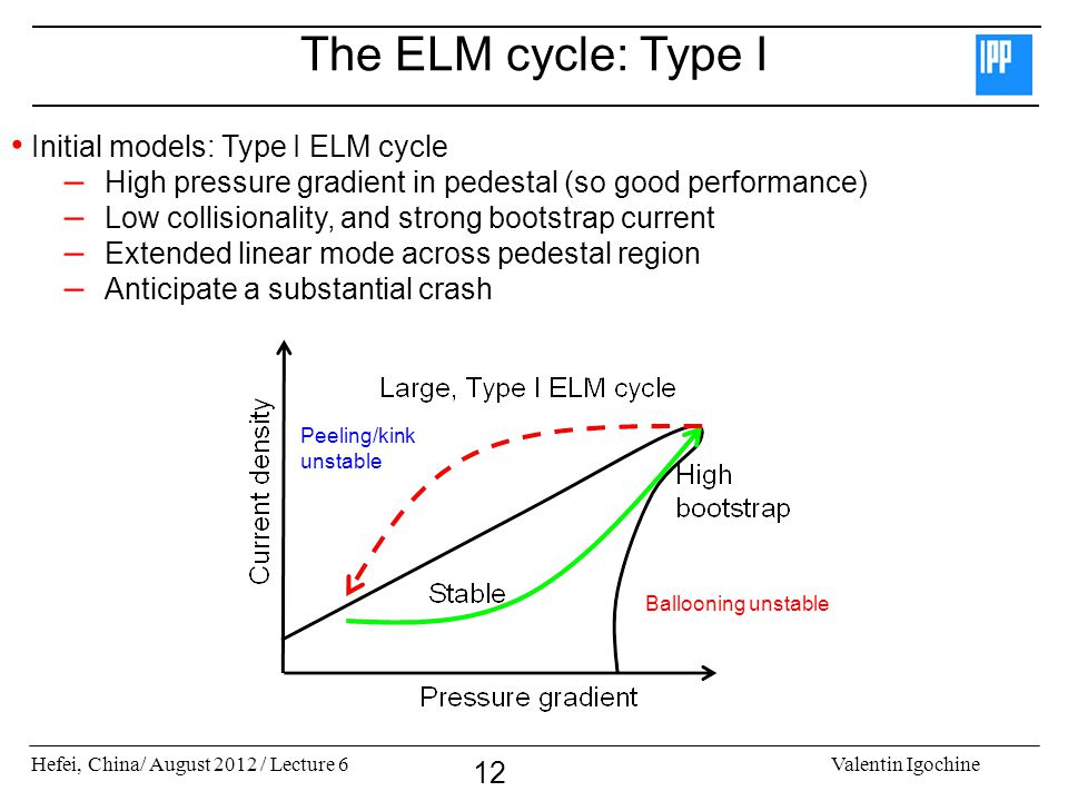 Hefei, China/ August 2012 / Lecture 6Valentin Igochine 12 The ELM cycle: Type I Initial models: Type I ELM cycle – High pressure gradient in pedestal (so good performance) – Low collisionality, and strong bootstrap current – Extended linear mode across pedestal region – Anticipate a substantial crash Peeling/kink unstable Ballooning unstable
