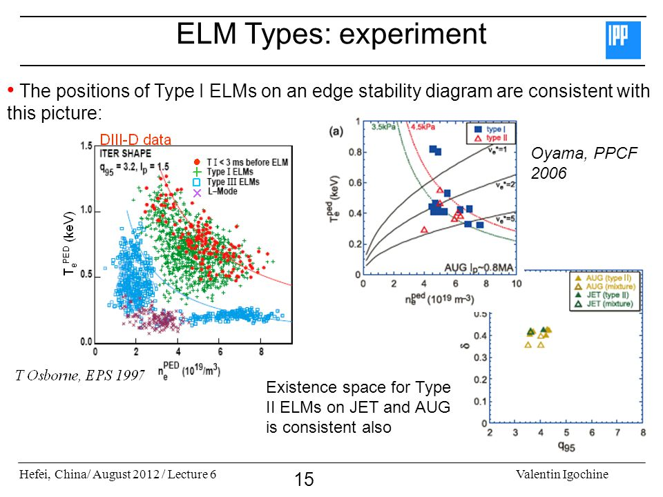 Hefei, China/ August 2012 / Lecture 6Valentin Igochine 15 ELM Types: experiment The positions of Type I ELMs on an edge stability diagram are consistent with this picture: j Oyama, PPCF 2006 Existence space for Type II ELMs on JET and AUG is consistent also