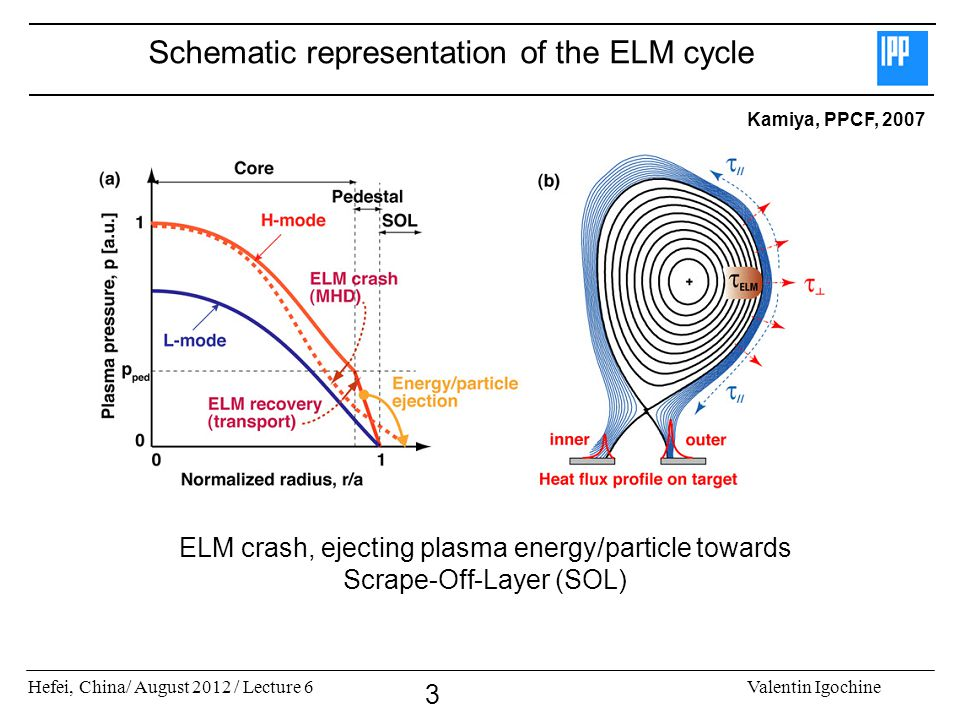 Hefei, China/ August 2012 / Lecture 6Valentin Igochine 3 Schematic representation of the ELM cycle Kamiya, PPCF, 2007 ELM crash, ejecting plasma energy/particle towards Scrape-Off-Layer (SOL)