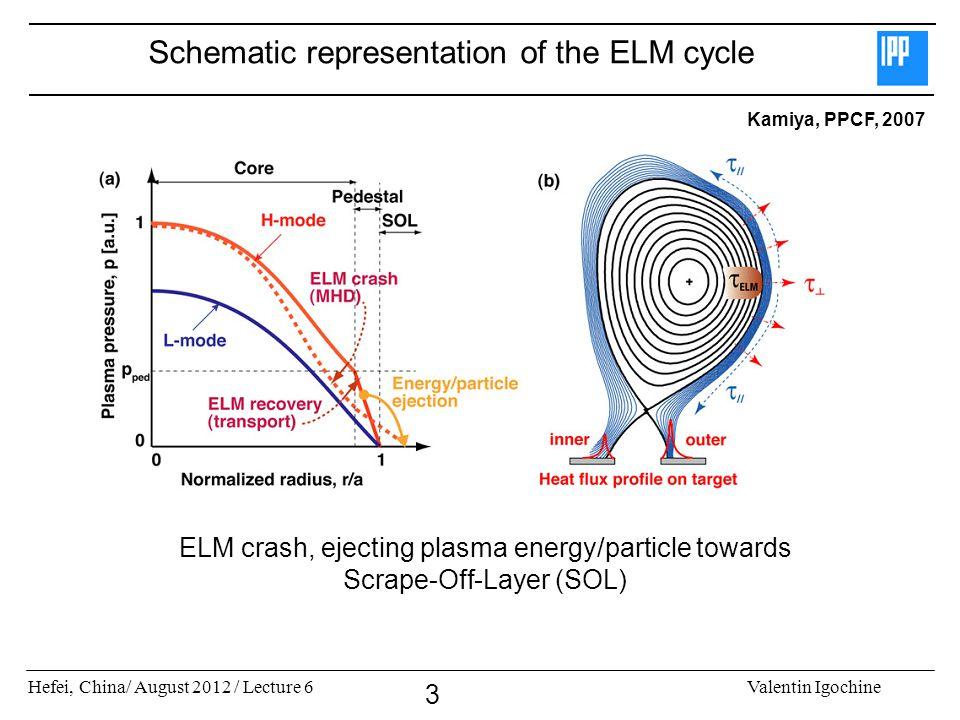 Hefei, China/ August 2012 / Lecture 6Valentin Igochine 3 Schematic representation of the ELM cycle Kamiya, PPCF, 2007 ELM crash, ejecting plasma energ