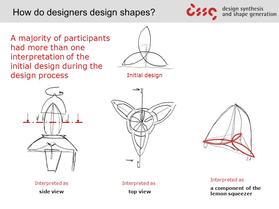 Interpreted as a component of the lemon squeezer Interpreted as side view Interpreted as top view A majority of participants had more than one interpretation of the initial design during the design process Initial design
