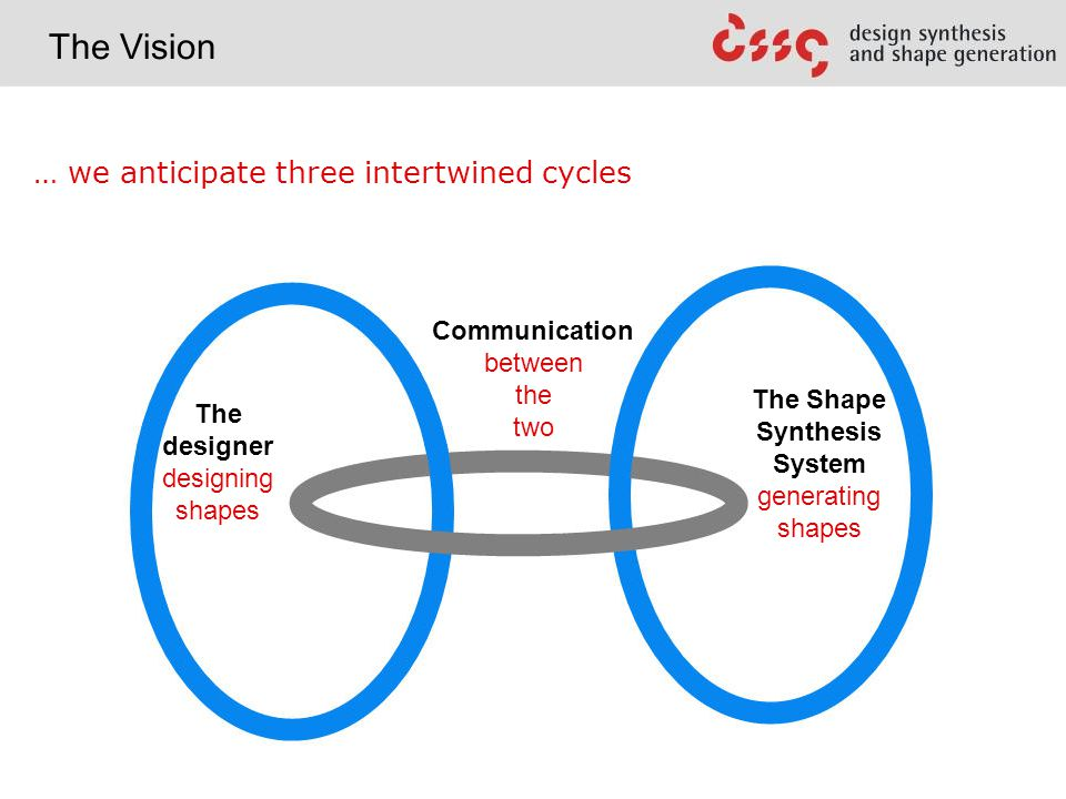 … we anticipate three intertwined cycles The Shape Synthesis System generating shapes Communication between the two The Vision The designer designing shapes