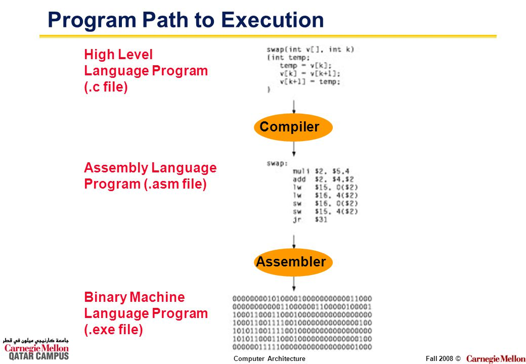 Computer ArchitectureFall 2008 © Compiler Assembler Program Path to Execution High Level Language Program (.c file) Assembly Language Program (.asm fi