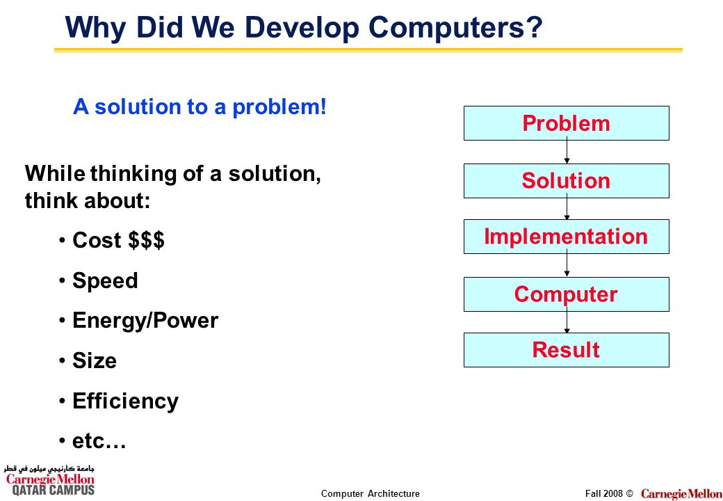 Computer ArchitectureFall 2008 © Why Did We Develop Computers? Problem Solution Implementation Computer Result A solution to a problem! While thinking