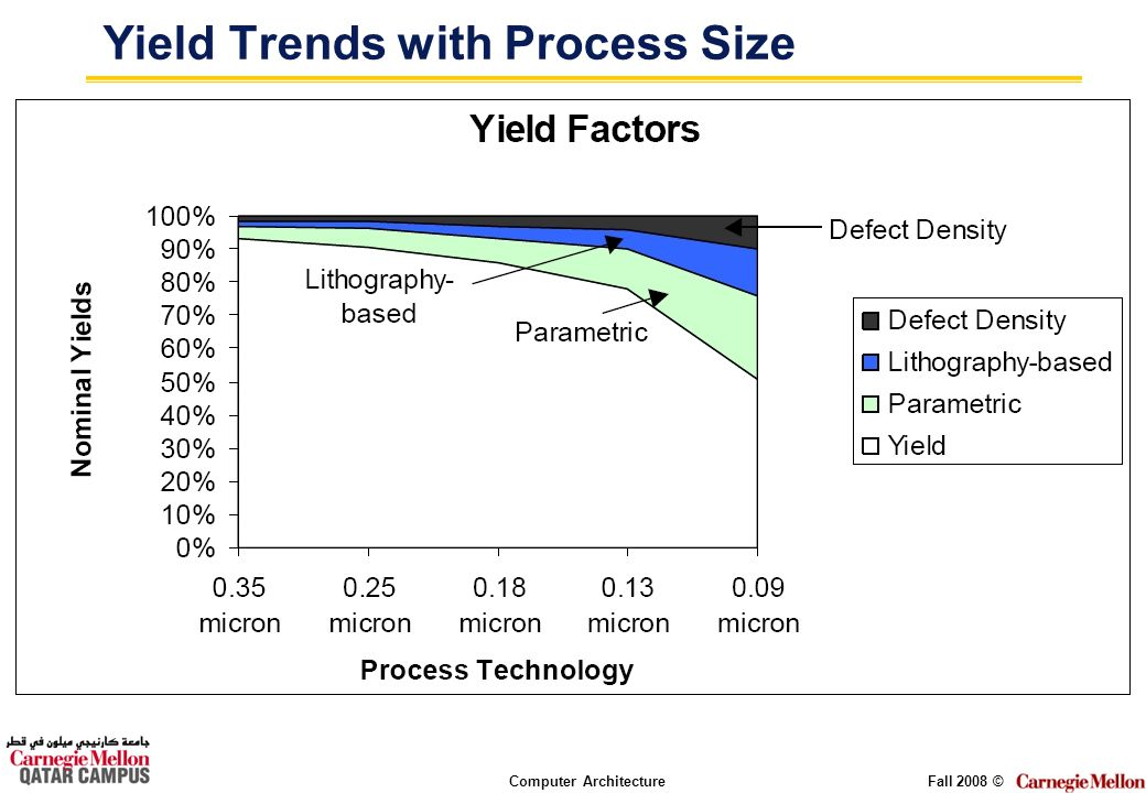 Computer ArchitectureFall 2008 © Yield Trends with Process Size