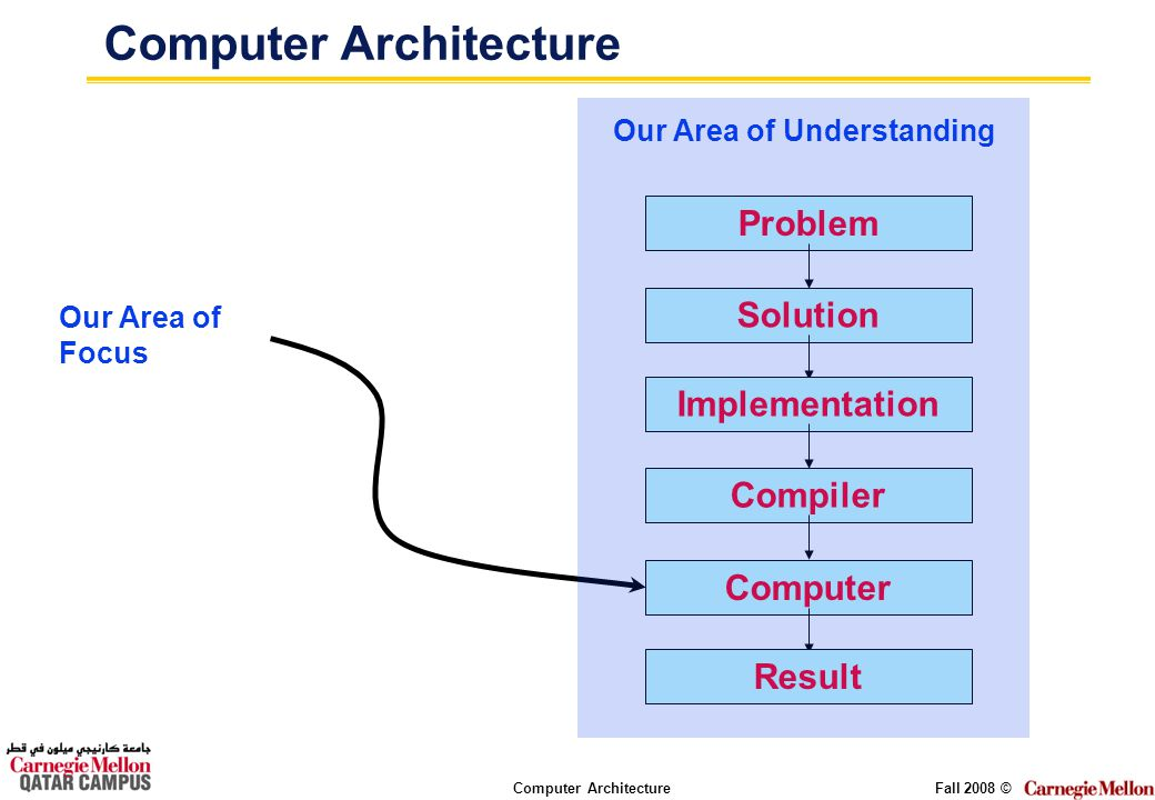 Computer ArchitectureFall 2008 © Computer Architecture Problem Solution Implementation Computer Result Compiler Our Area of Focus Our Area of Understa