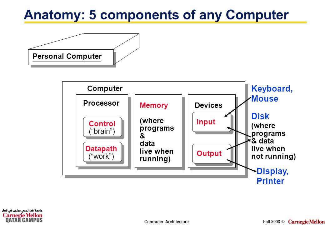 Computer ArchitectureFall 2008 © Anatomy: 5 components of any Computer Personal Computer Processor Computer Control (brain) Datapath (work) Memory (where programs & data live when running) Devices Input Output Keyboard, Mouse Display, Printer Disk (where programs & data live when not running)