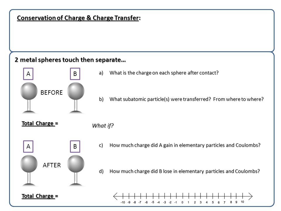 Conservation of Charge & Charge Transfer: 2 metal spheres touch then separate… Total Charge = AB AB BEFORE AFTER a)What is the charge on each sphere after contact.
