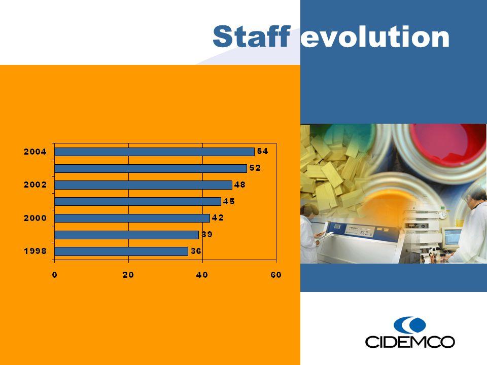 Staff evolution