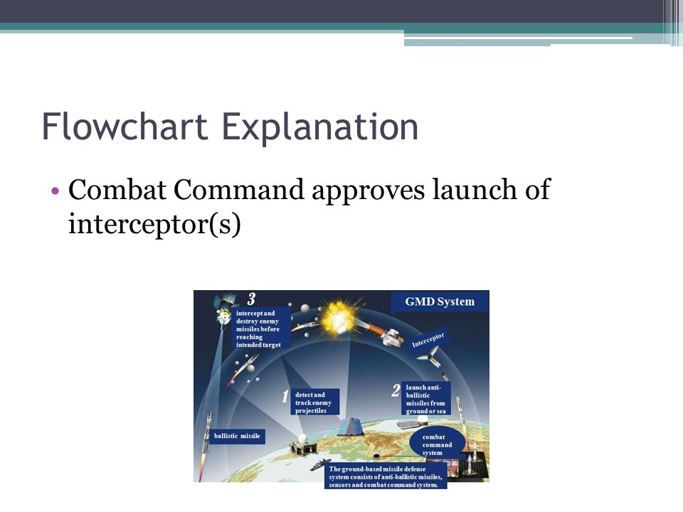 Flowchart Explanation Combat Command approves launch of interceptor(s)
