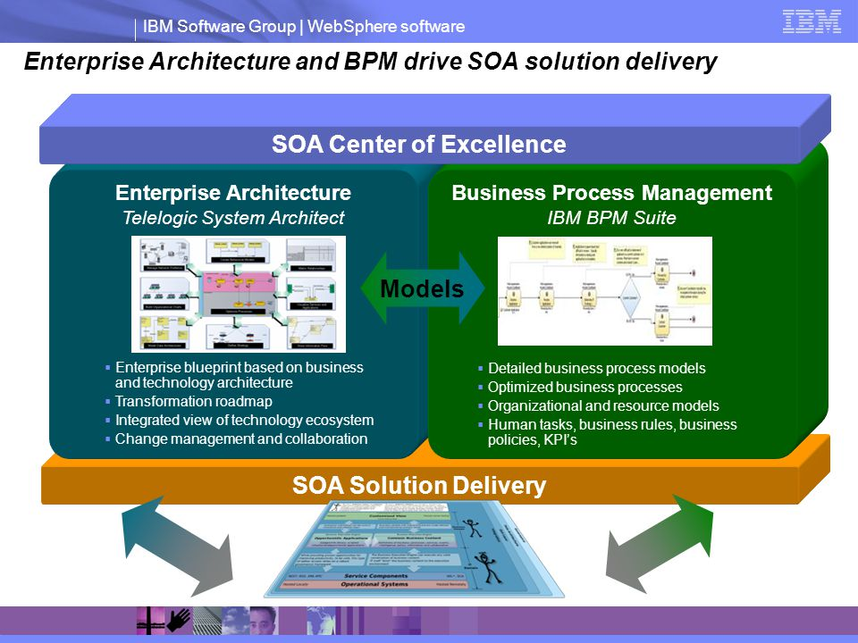 IBM Software Group | WebSphere software Enterprise Architecture and BPM drive SOA solution delivery SOA Solution Delivery Enterprise Architecture Telelogic System Architect Business Process Management IBM BPM Suite Models SOA Center of Excellence Enterprise blueprint based on business and technology architecture Transformation roadmap Integrated view of technology ecosystem Change management and collaboration Detailed business process models Optimized business processes Organizational and resource models Human tasks, business rules, business policies, KPIs
