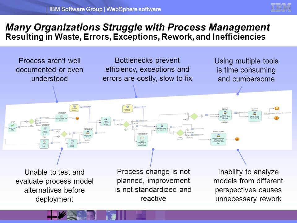 IBM Software Group | WebSphere software Many Organizations Struggle with Process Management Resulting in Waste, Errors, Exceptions, Rework, and Ineffi