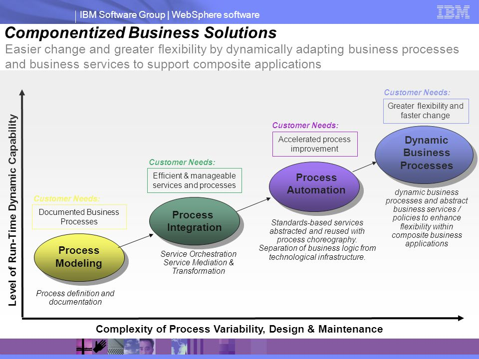 IBM Software Group | WebSphere software Componentized Business Solutions Complexity of Process Variability, Design & Maintenance Level of Run-Time Dyn