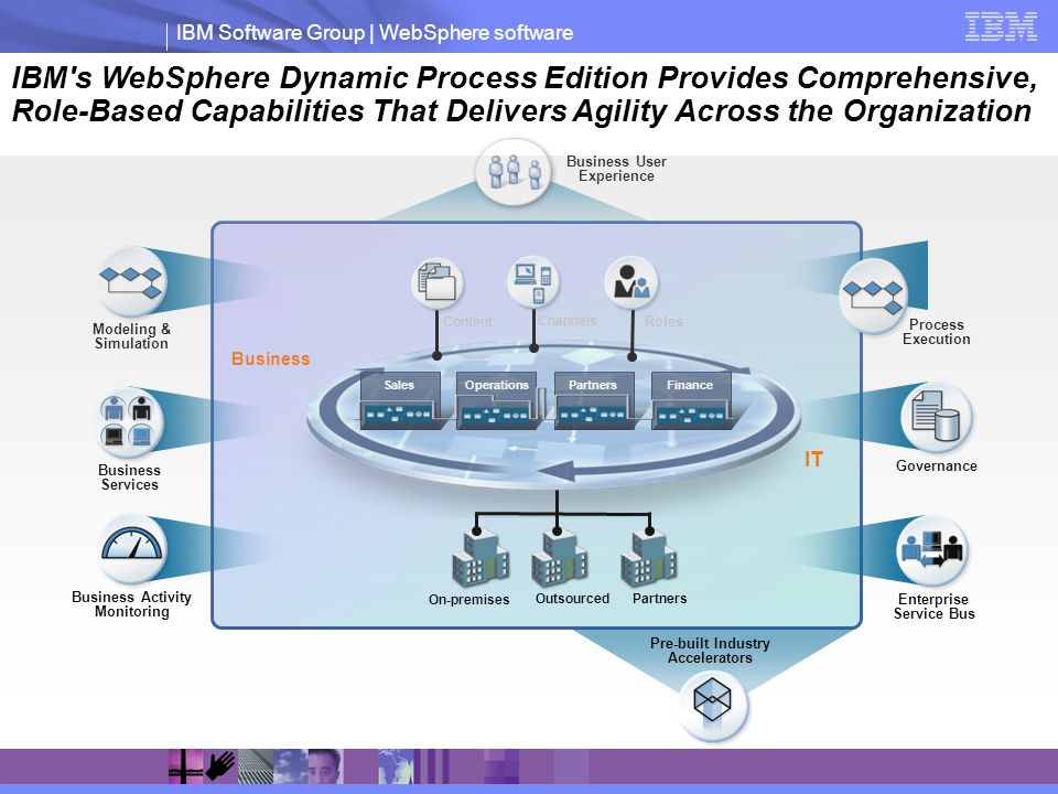 IBM Software Group | WebSphere software Modeling & Simulation Business Activity Monitoring Roles Channels Content Partners On-premises Outsourced Process Execution Governance SalesFinanceOperationsPartners Business IT Enterprise Service Bus Business Services Pre-built Industry Accelerators IBM s WebSphere Dynamic Process Edition Provides Comprehensive, Role-Based Capabilities That Delivers Agility Across the Organization Business User Experience