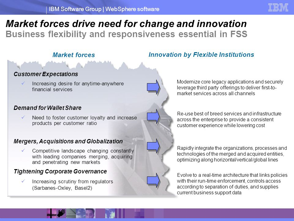 IBM Software Group | WebSphere software Market forces drive need for change and innovation Business flexibility and responsiveness essential in FSS Modernize core legacy applications and securely leverage third party offerings to deliver first-to- market services across all channels Customer Expectations Increasing desire for anytime-anywhere financial services Demand for Wallet Share Need to foster customer loyalty and increase products per customer ratio Mergers, Acquisitions and Globalization Competitive landscape changing constantly with leading companies merging, acquiring and penetrating new markets Tightening Corporate Governance Increasing scrutiny from regulators (Sarbanes-Oxley, Basel2) Re-use best of breed services and infrastructure across the enterprise to provide a consistent customer experience while lowering cost Evolve to a real-time architecture that links policies with their run-time enforcement, controls access according to separation of duties, and supplies current business support data Innovation by Flexible Institutions Market forces Rapidly integrate the organizations, processes and technologies of the merged and acquired entities, optimizing along horizontal/vertical/global lines