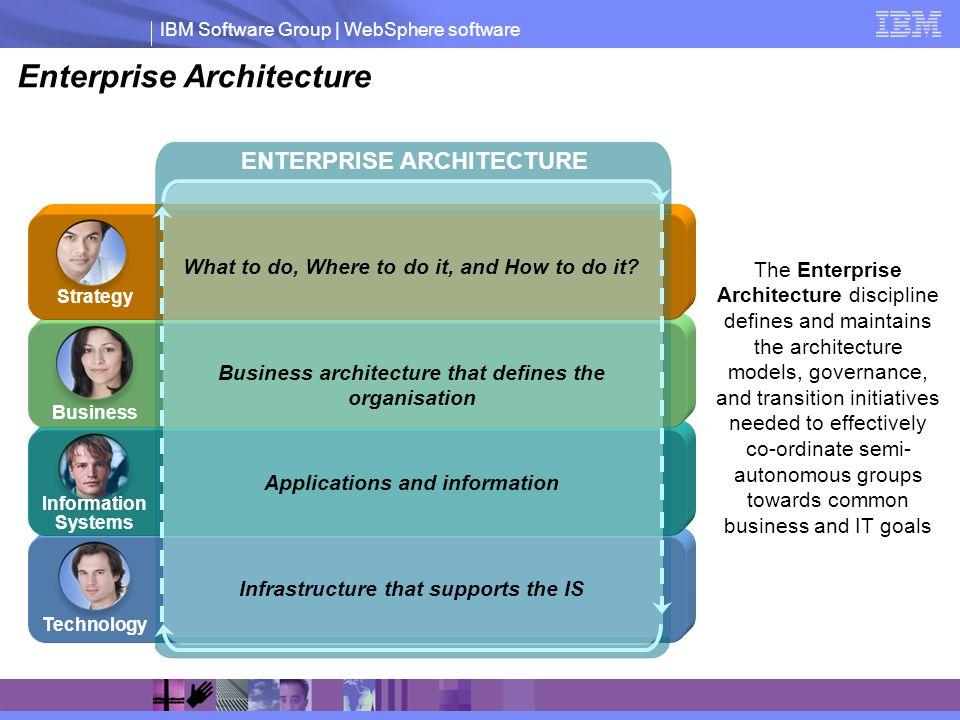 IBM Software Group | WebSphere software Enterprise Architecture ENTERPRISE ARCHITECTURE Business architecture that defines the organisation Infrastruc