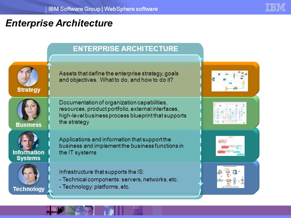 IBM Software Group | WebSphere software ENTERPRISE ARCHITECTURE Business Technology Information Systems Strategy Documentation of organization capabilities, resources, product portfolio, external interfaces, high-level business process blueprint that supports the strategy Infrastructure that supports the IS: - Technical components: servers, networks, etc.