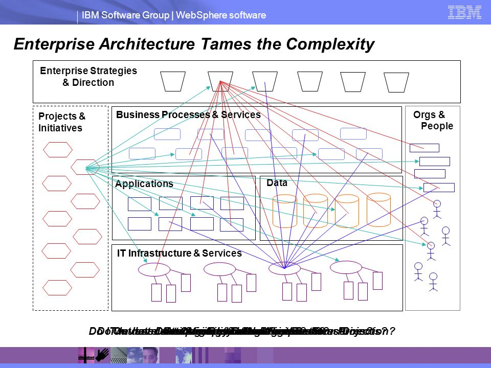 IBM Software Group | WebSphere software Outdated Strategies and Organization Structures? Applications Data Orgs & People Enterprise Strategies & Direc