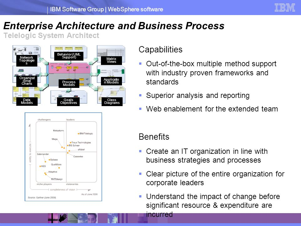 IBM Software Group | WebSphere software Enterprise Architecture and Business Process Telelogic System Architect Network Topologie s Behavior (UML Supp