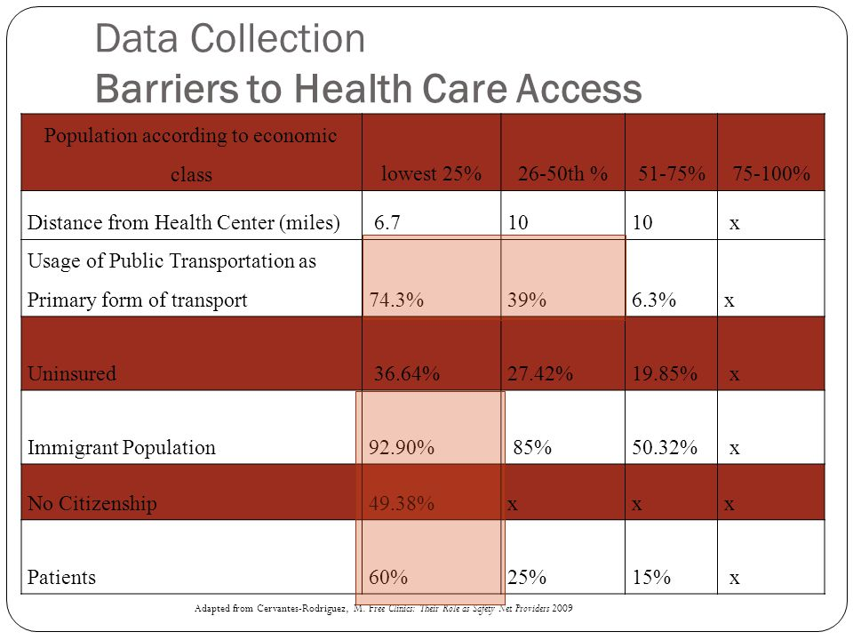 Data Collection Barriers to Health Care Access Population according to economic classlowest 25%26-50th %51-75%75-100% Distance from Health Center (mil