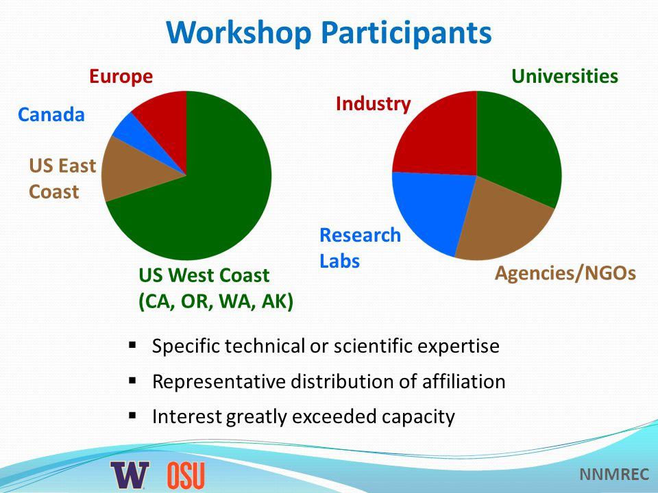 NNMREC Workshop Participants US West Coast (CA, OR, WA, AK) US East Coast Europe Canada Universities Agencies/NGOs Research Labs Industry Specific technical or scientific expertise Representative distribution of affiliation Interest greatly exceeded capacity