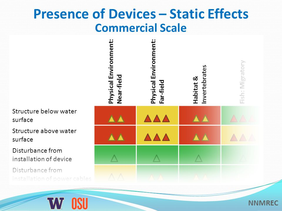 NNMREC Presence of Devices – Static Effects Physical Environment: Near-field Physical Environment: Far-field Habitat & Invertebrates Fish: Migratory Structure below water surface Structure above water surface Disturbance from installation of device Disturbance from installation of power cables Commercial Scale