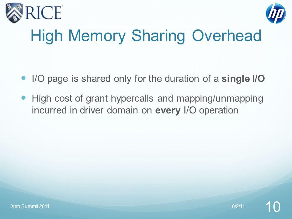 High Memory Sharing Overhead I/O page is shared only for the duration of a single I/O High cost of grant hypercalls and mapping/unmapping incurred in driver domain on every I/O operation 8/2/11 10 Xen Summit 2011