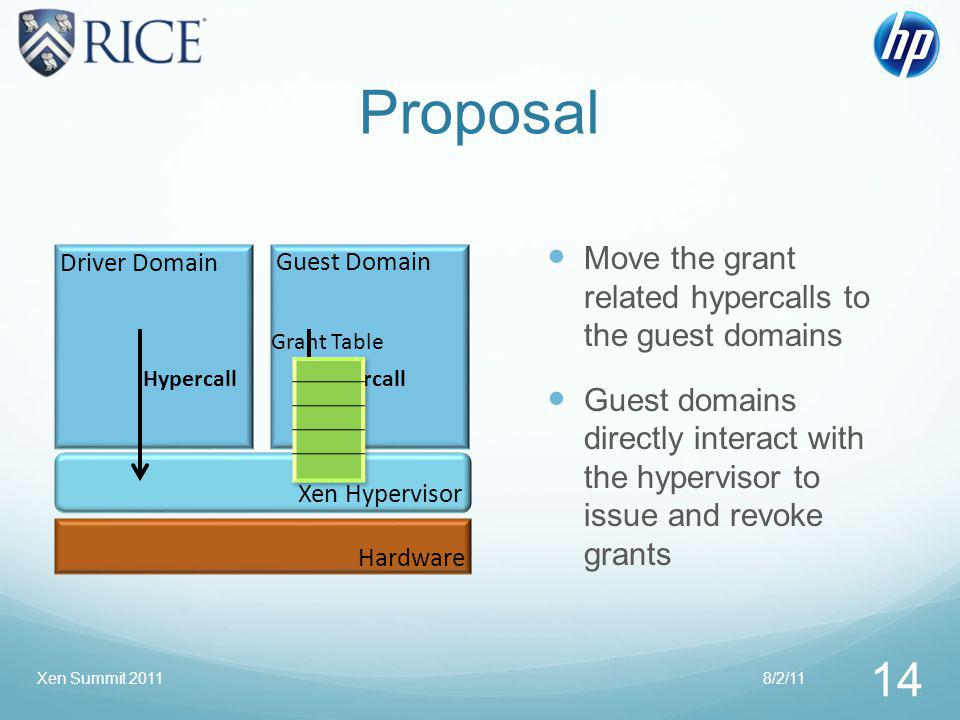 Proposal Move the grant related hypercalls to the guest domains Guest domains directly interact with the hypervisor to issue and revoke grants Driver Domain Guest Domain Xen Hypervisor Hardware Hypercall Grant Table 8/2/11 14 Xen Summit 2011