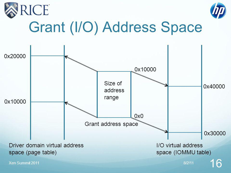 Grant (I/O) Address Space 8/2/11Xen Summit 2011 16 Grant address space Driver domain virtual address space (page table) I/O virtual address space (IOMMU table) Size of address range 0x20000 0x0 0x40000 0x30000 0x10000