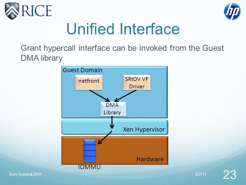 Unified Interface Grant hypercall interface can be invoked from the Guest DMA library netfront SRIOV VF Driver DMA Library Xen Hypervisor Hardware IOMMU Guest Domain 8/2/11 23 Xen Summit 2011
