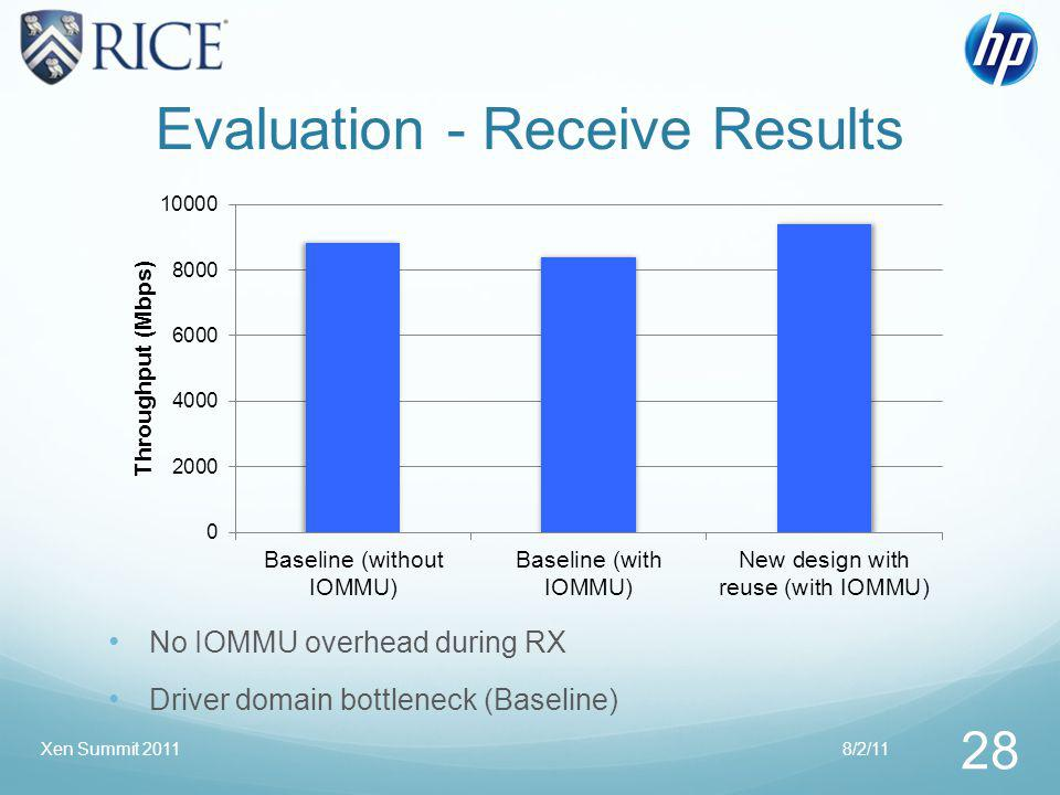 Evaluation - Receive Results 8/2/11 28 Xen Summit 2011 No IOMMU overhead during RX Driver domain bottleneck (Baseline)