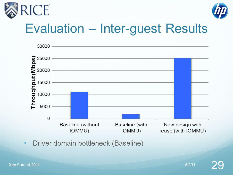 Evaluation – Inter-guest Results 8/2/11 29 Xen Summit 2011 Driver domain bottleneck (Baseline)