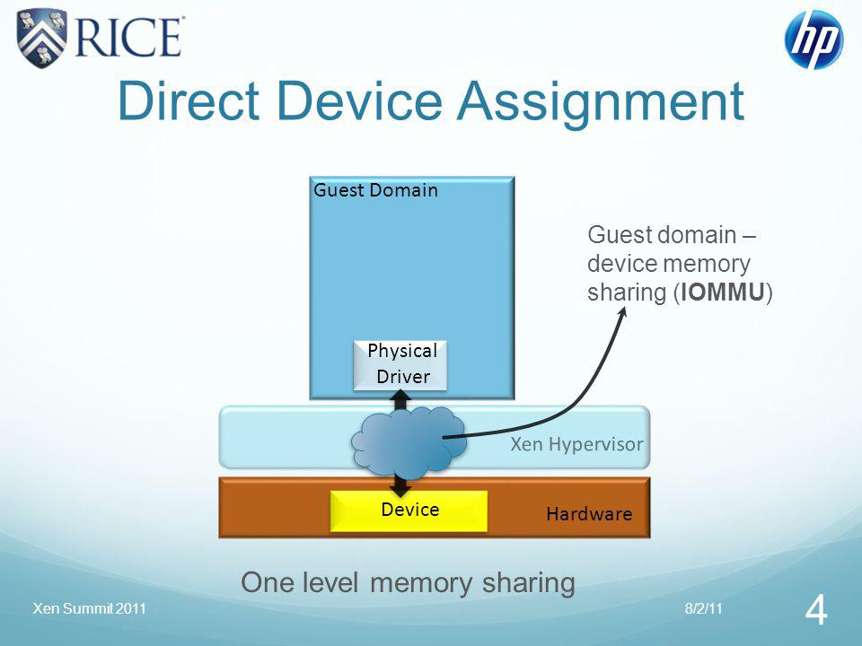 Grant Mechanism Controlled memory sharing between domains Source domain can share its memory pages with a specific destination domain Destination domain can validate that the shared pages belong to the source domain via the hypervisor 8/2/11 5 Xen Summit 2011