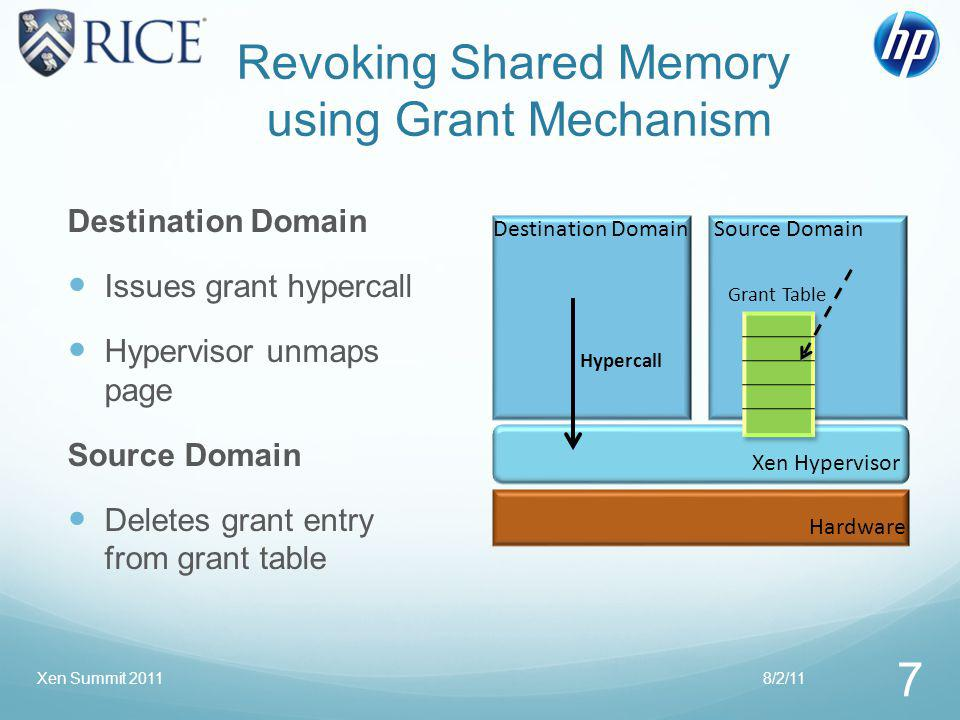 Revoking Shared Memory using Grant Mechanism Destination Domain Issues grant hypercall Hypervisor unmaps page Source Domain Deletes grant entry from grant table Destination Domain Source Domain Xen Hypervisor Hardware Grant Table Hypercall 8/2/11 7 Xen Summit 2011