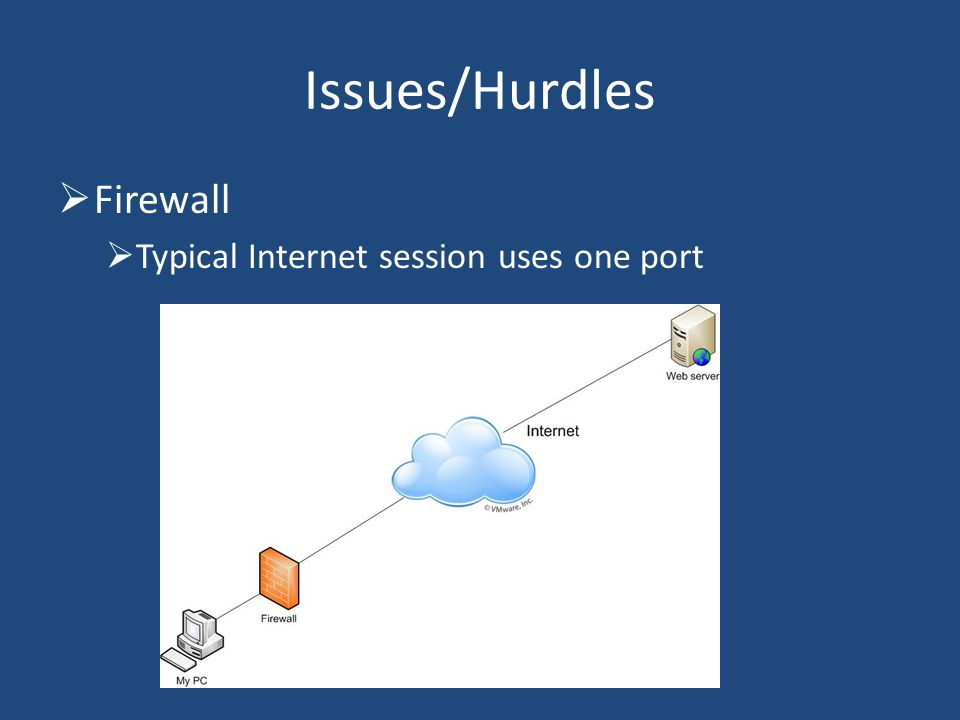 Firewall Typical Internet session uses one port Issues/Hurdles