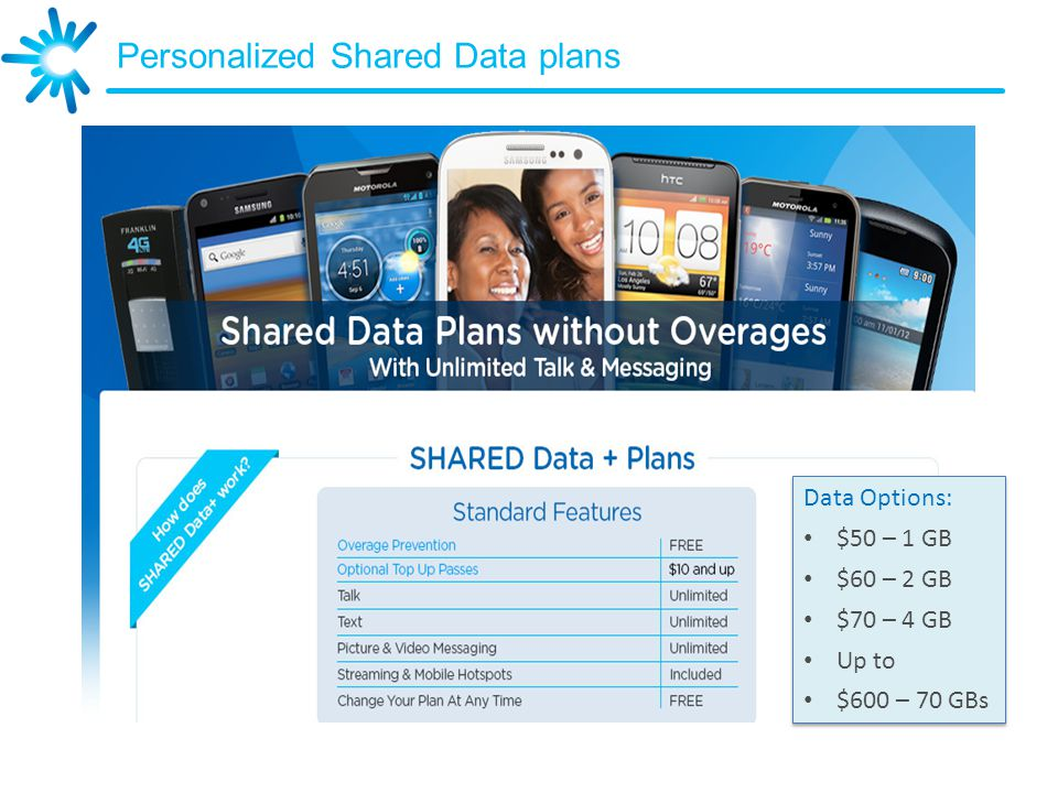 Personalized Shared Data plans Data Options: $50 – 1 GB $60 – 2 GB $70 – 4 GB Up to $600 – 70 GBs Data Options: $50 – 1 GB $60 – 2 GB $70 – 4 GB Up to $600 – 70 GBs
