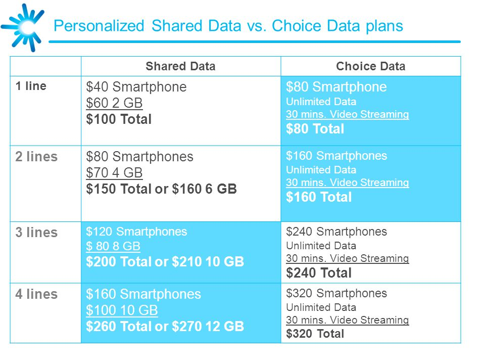 Personalized Shared Data vs.