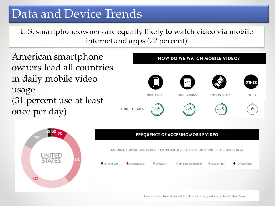 American smartphone owners lead all countries in daily mobile video usage (31 percent use at least once per day).