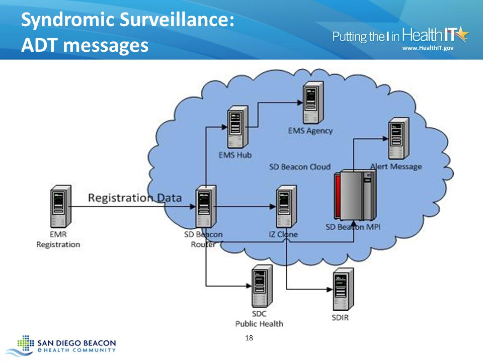 Syndromic Surveillance: ADT messages 18