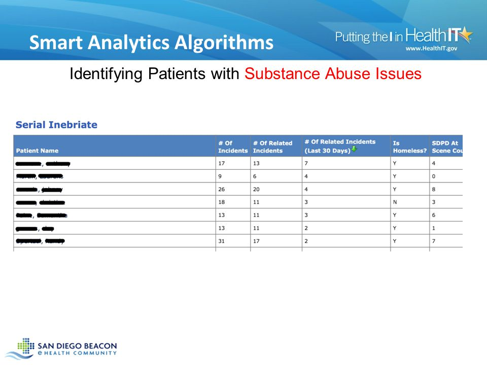 Smart Analytics Algorithms Identifying Patients with Substance Abuse Issues