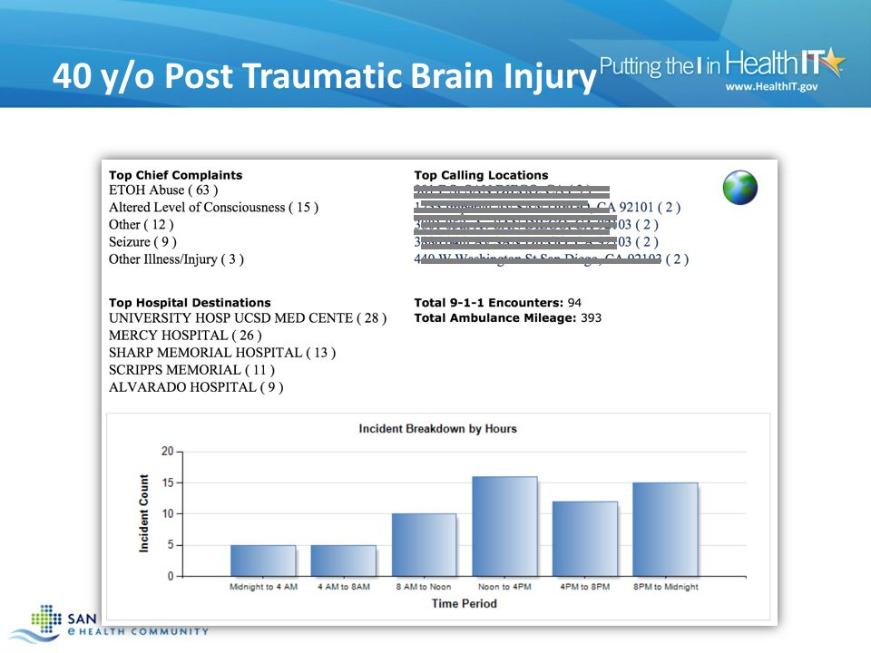 40 y/o Post Traumatic Brain Injury