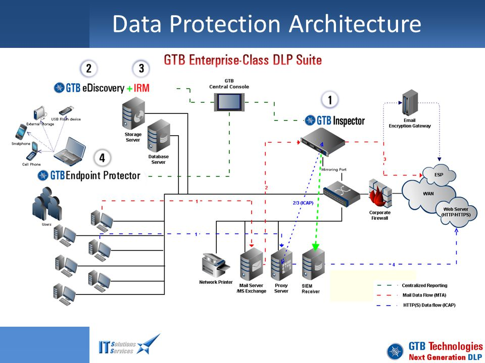 Data Protection Architecture